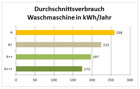 Durchschnittsverbrauch Waschmaschine in kWh/Jahr